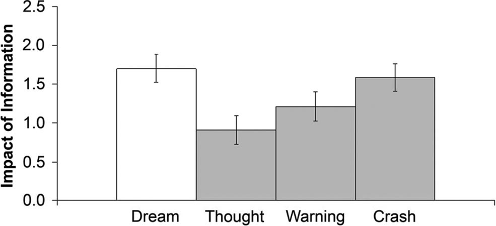 254 MOREWEDGE AND NORTON plane crash in its impact on the likelihood that they would engage in air travel (F 1; see Figure 2). 4 Discussion Dreams appear to be potent sources of information.