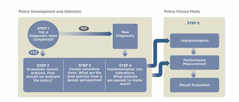 Figure 25 DECISION TREE FOR POLICY DEVELOPMENT AND SELECTION Step 1: Has a diagnostic been completed and is it sufficient? The first step is to assess the context of the issue under consideration.