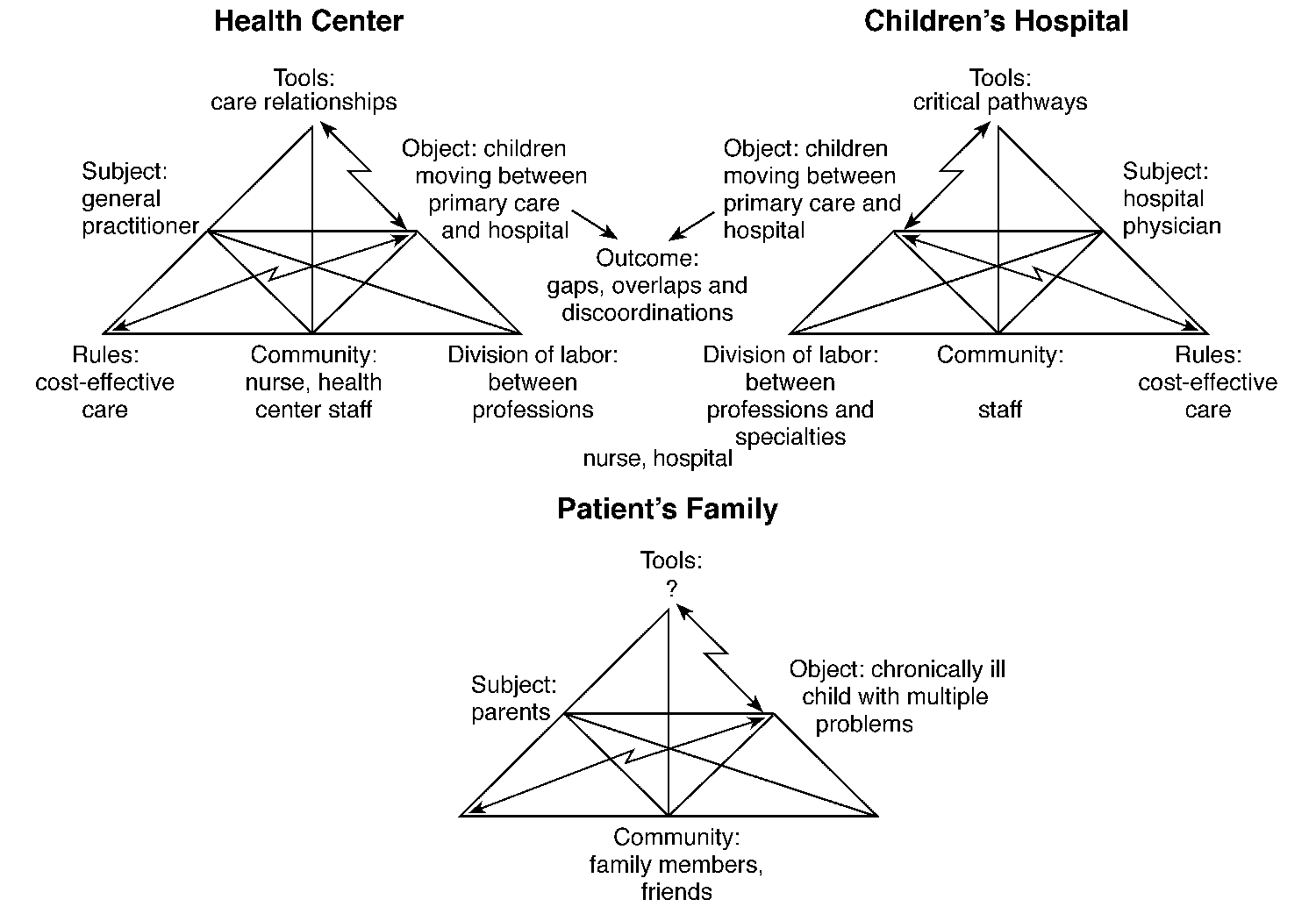 Expansive Learning at Work 145 FIG. 6. Contradictions in children s health care in the Helsinki area. activity systems.