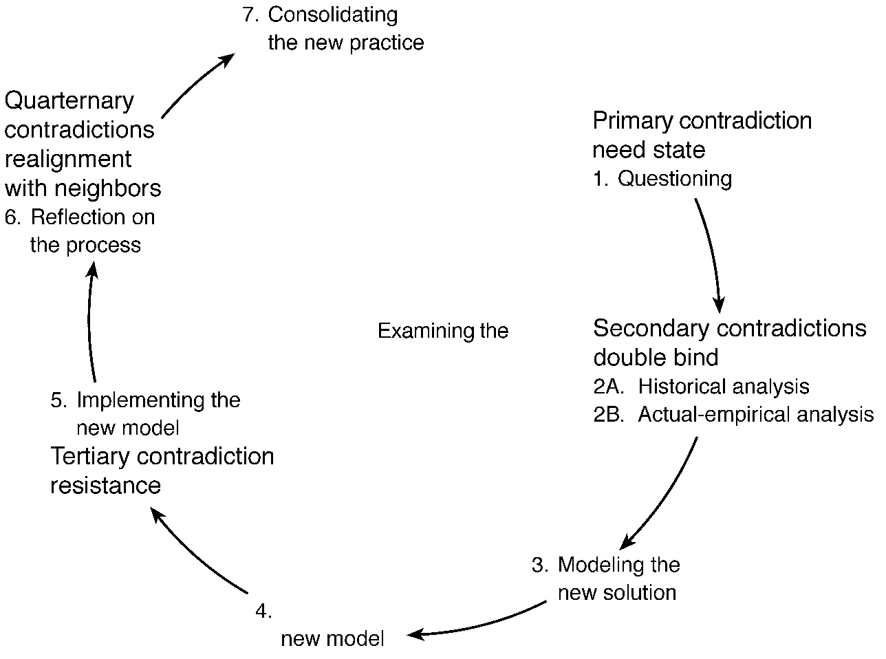 152 Y. Enqeström FIG. 11. Strategic learning actions and corresponding contradictions in the cycle of expansive learning.