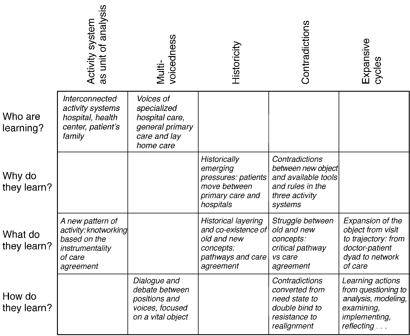 Expansive Learning at Work 153 FIG. 12. Answers to the fourth question. The care agreement model has been implemented in practice since May 1998.