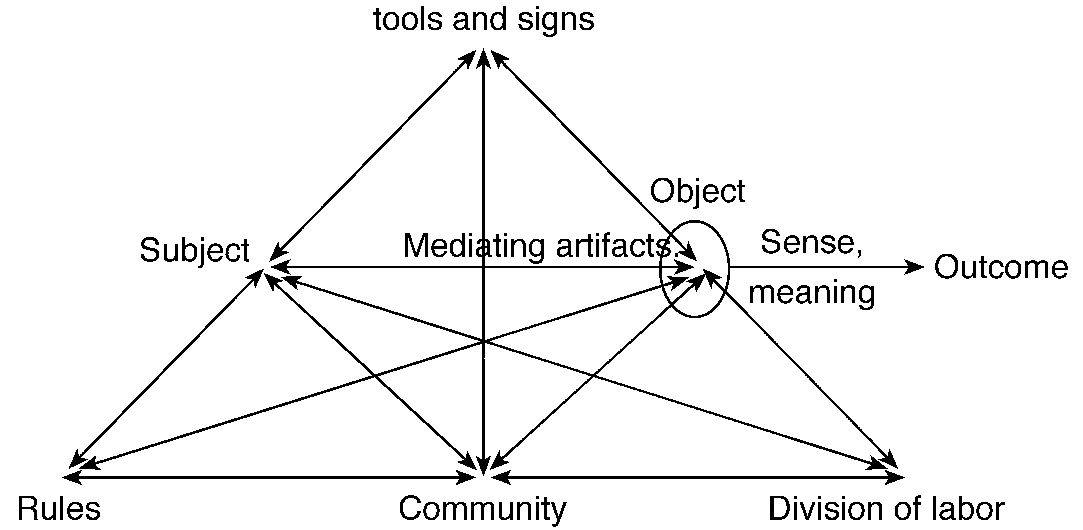 Expansive Learning at Work 135 FIG. 2. The structure of a human activity system (Engeström, 1987, p. 78). community.