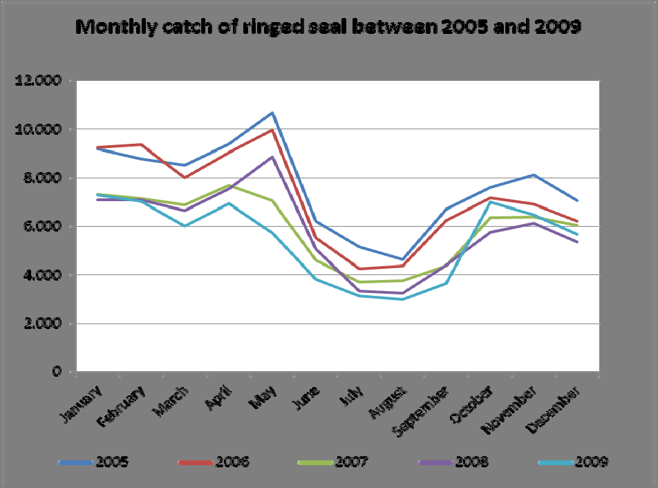 Figure 13. As opposed to the hunt of harp seals, the hunting of ringed seals is spread more equally throughout the year providing a steady supply of meat. Source: APNN Piniarneq database.