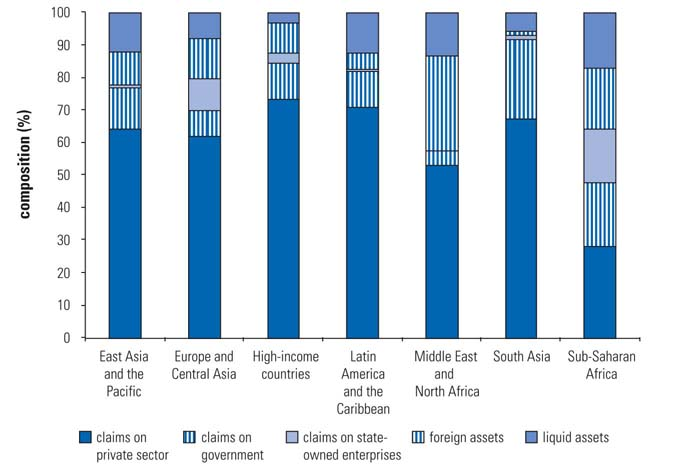 34 MAKING FINANCE WORK FOR AFRICA FIGURE 2.7 Asset Composition of Banks across Regions Source: IMF s International Financial Statistics database.
