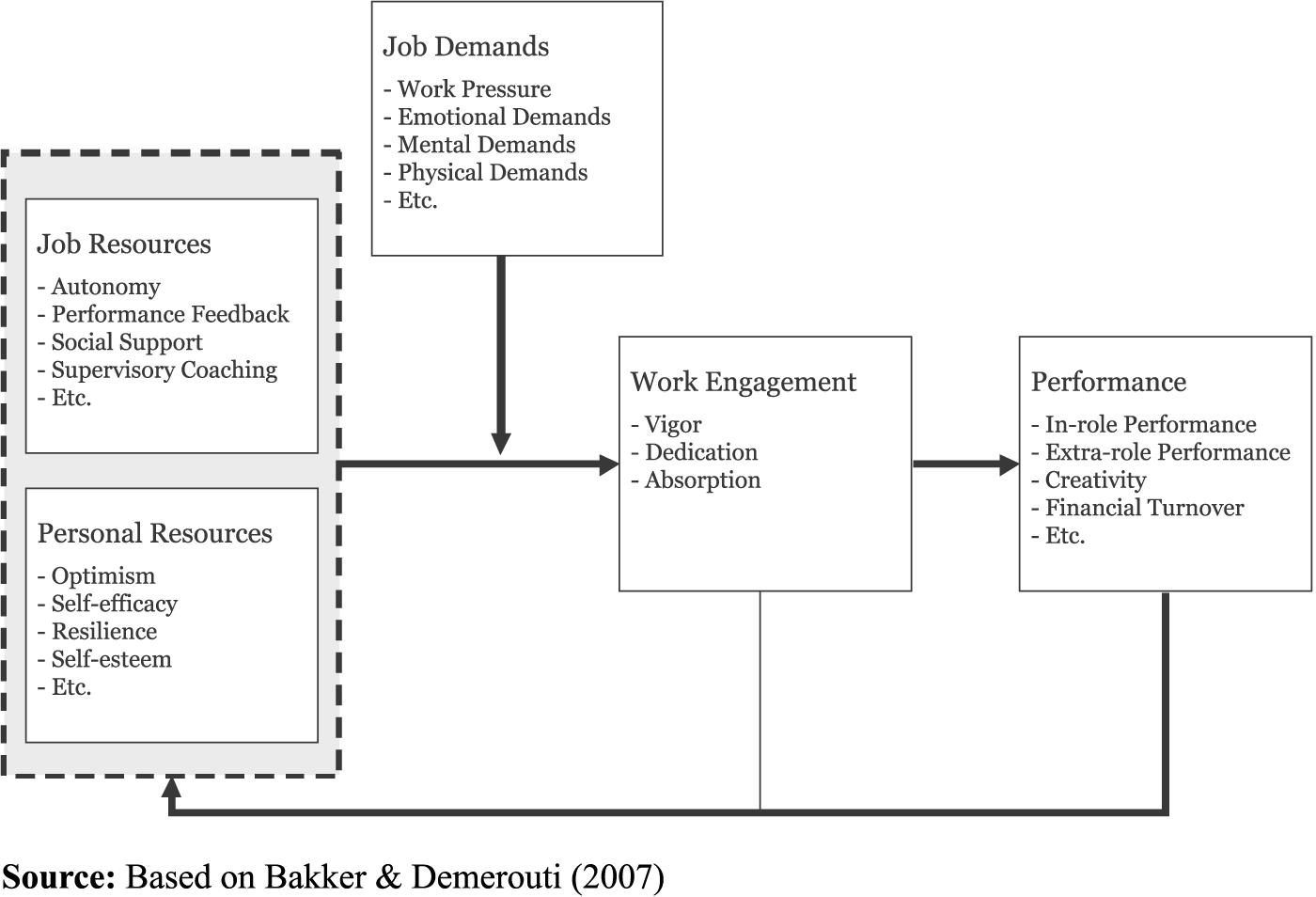 CDI 13,3 218 Overall model of work The evidence regarding the antecedents and consequences of work can be organized in an overall model of work.