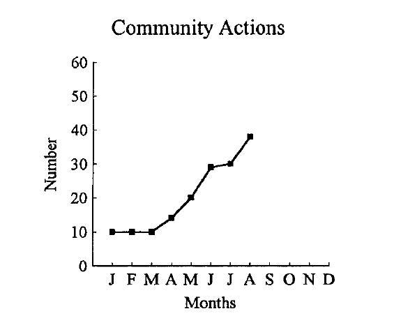 Figure A.1 shows a cumulative graph of the community actions tallied in Table A.8. Notice the flat line between January and March.