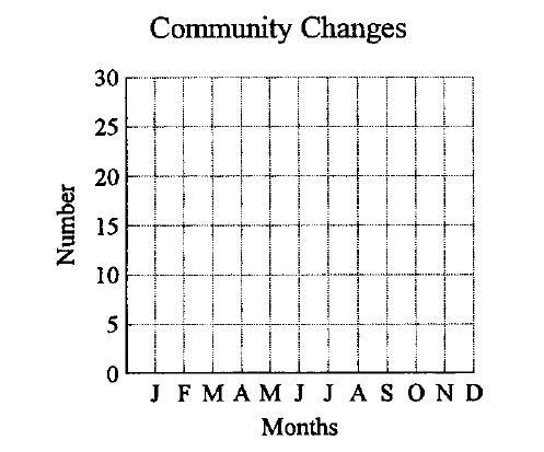 Figure A.2 Graph for Practice Exercise Looking at the graph you constructed on community changes, answer the following questions. Are there any flat points on the line representing community changes?