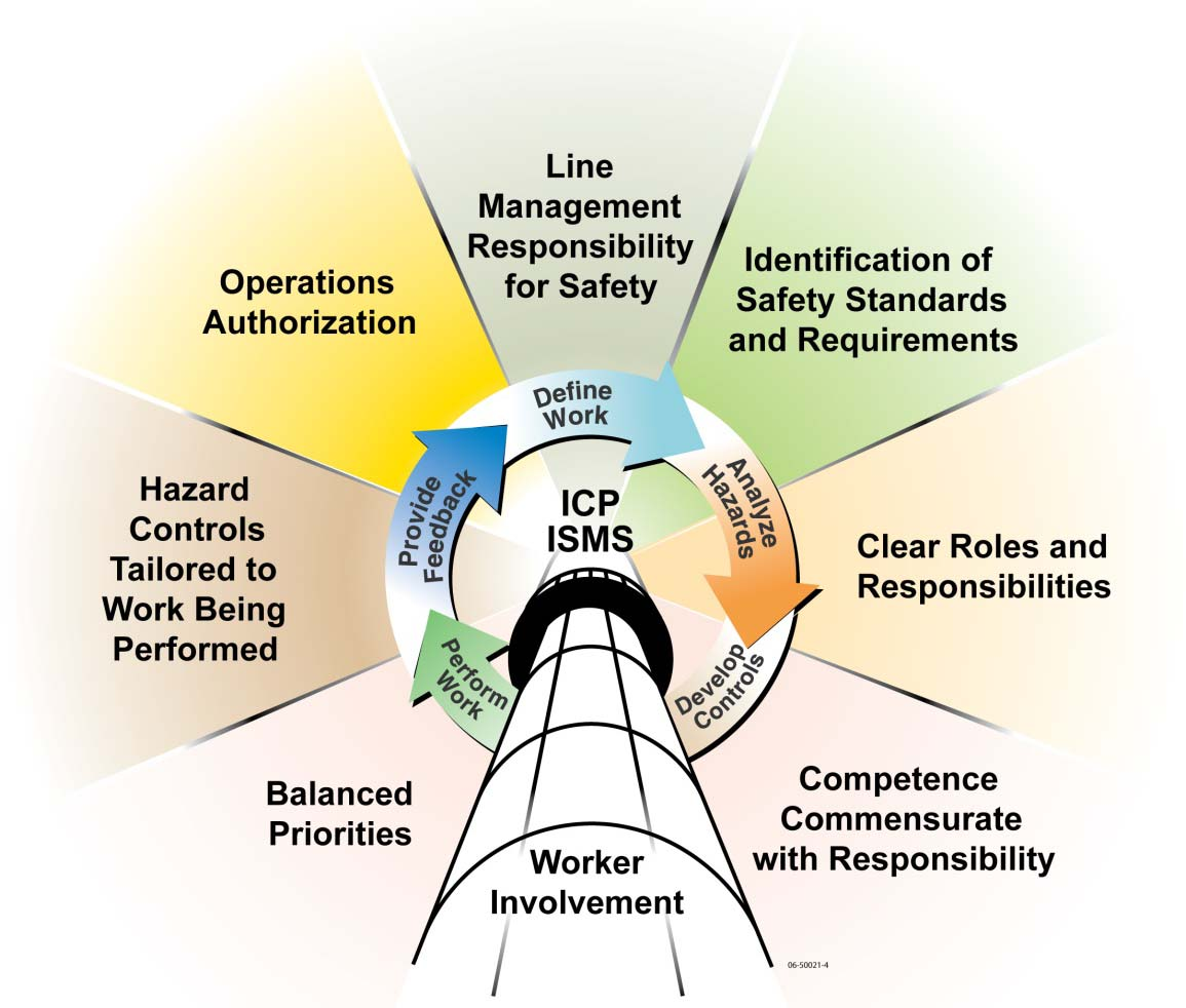 WP&C, as described here, is an iterative process that incorporates the ISM CFs and GPs to accomplish work safely (see Figure 2).