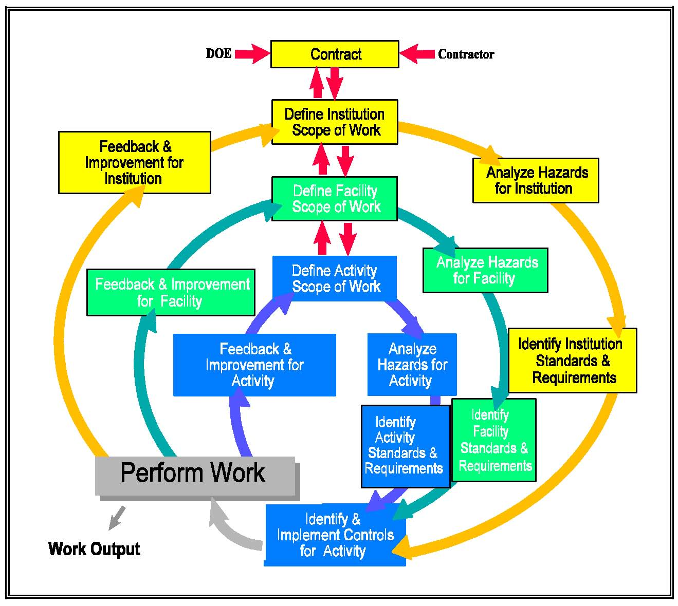 Figure 3: An Illustration of Major Interactions between Organizational Levels for the Five ISM Core Functions 6.1.4 WP&C and Crosscutting Programs Performance Expectations: 1.