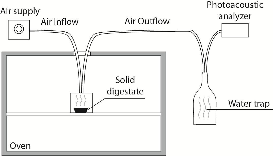 Enhedens nav Drying of the solid digestate Addition of