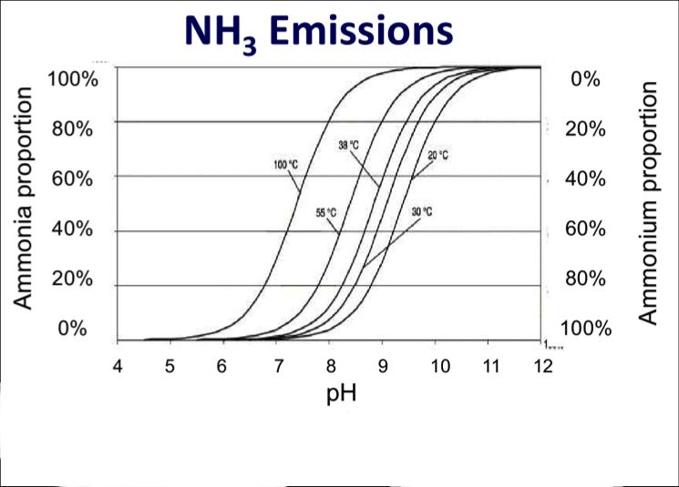 Ammonia emissions The most important pathway through which nitrogen is lost from animal manures Reduces