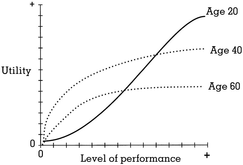 impact of his or her effort on the level of performance.