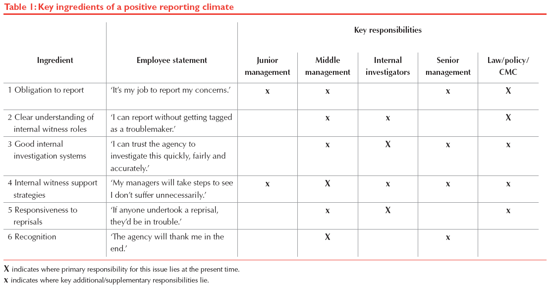 Whistling While They Work: draft report 113 Figure 5.3. Key responsibilities for positive reporting climate Source: Brown 20