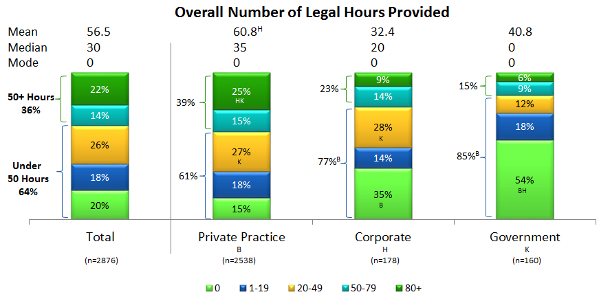 Figure 2: Overall number of legal hours provided, broken down by practice type.