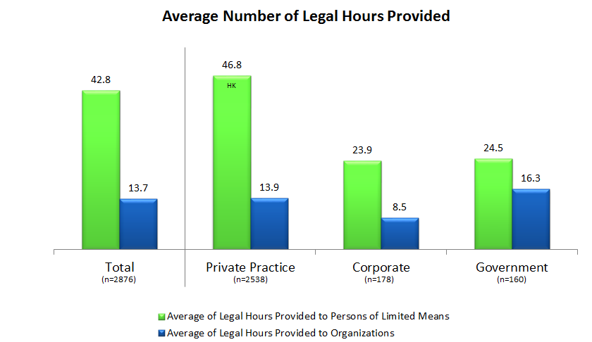 Figure 3: The average number of legal hours provided in 2011, broken down by practice type and to whom the services were provided.