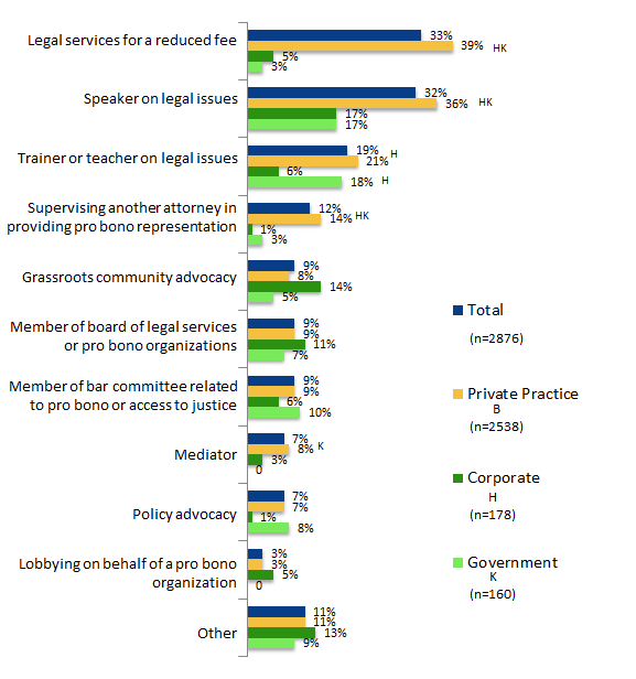 Category 2 Activities Provided Figure 5: Percent of attorneys reporting having done specific Category 2 pro bono services in 2011, broken down by practice type.