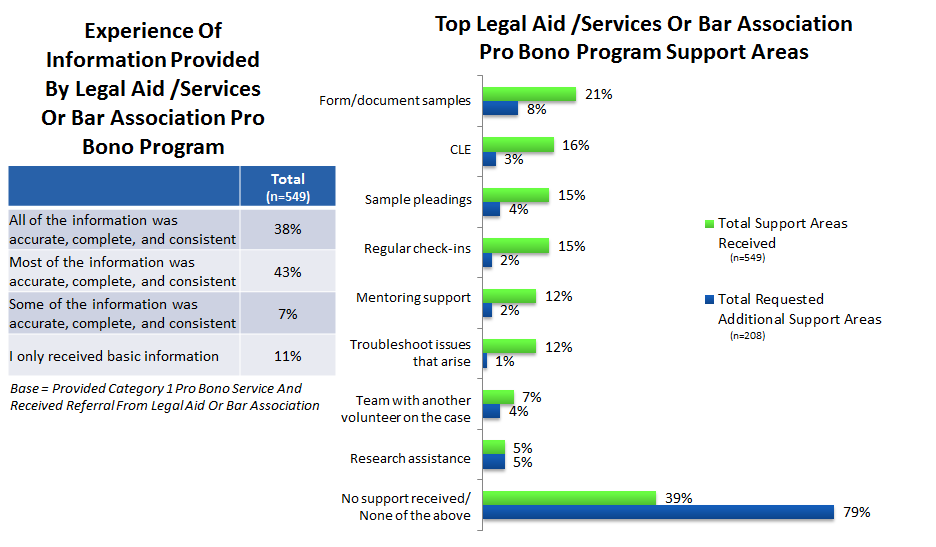 did not report any other areas in which they could have used more support from either the legal aid or the bar association pro bono program. Figure 10.