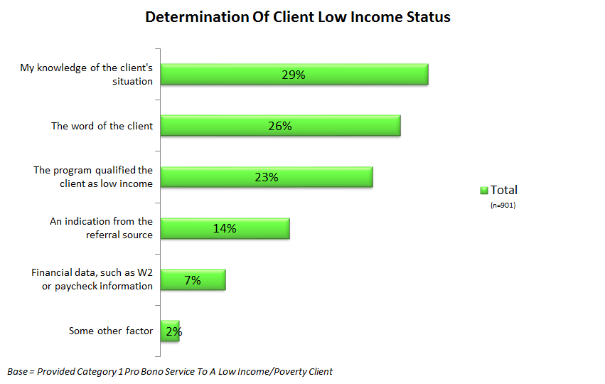 income status through their own knowledge of the client (29 percent), the client s word (26 percent) or the qualification of the referral program (23 percent).