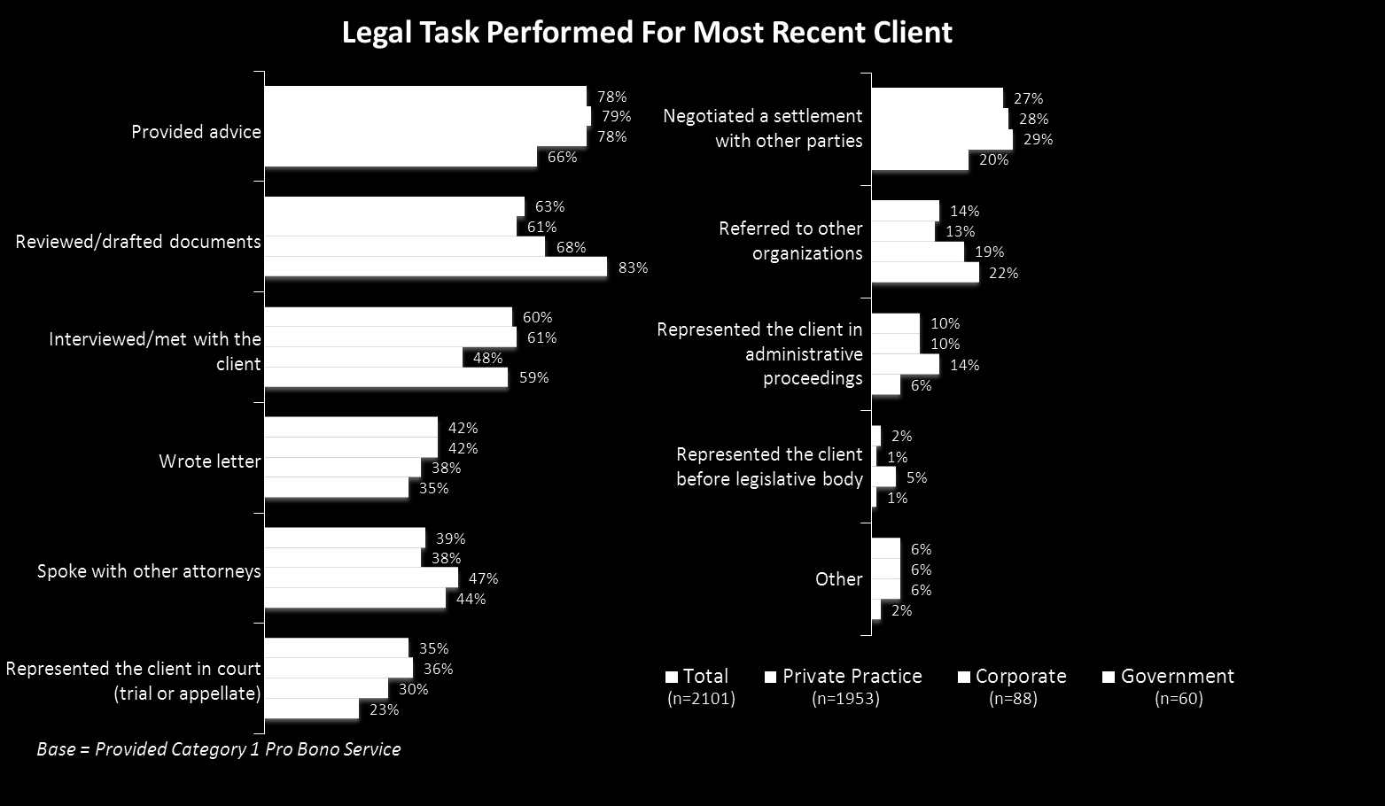 Tasks performed were consistent with attorneys expectations for nearly all (95 percent) of the typical pro bono matters provided in 2011 (Fig. 14).