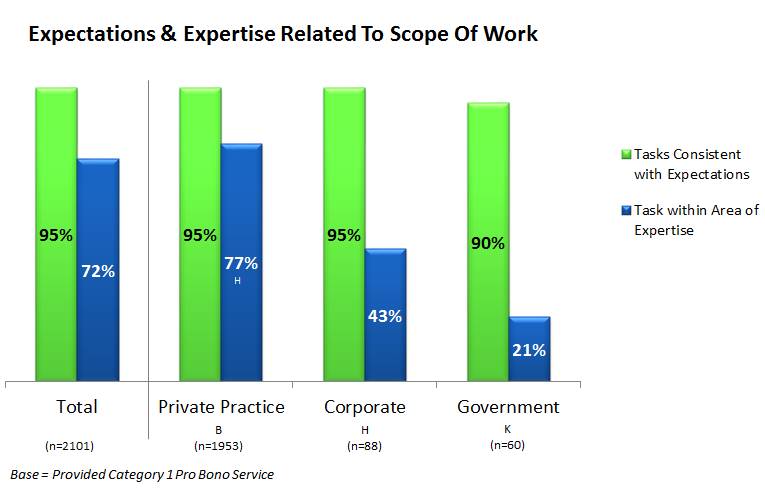 Figure 14: Percent of attorneys indicating that the tasks provided for their most recent, typical pro bono experience were consistent with their expectations and within their area of expertise.