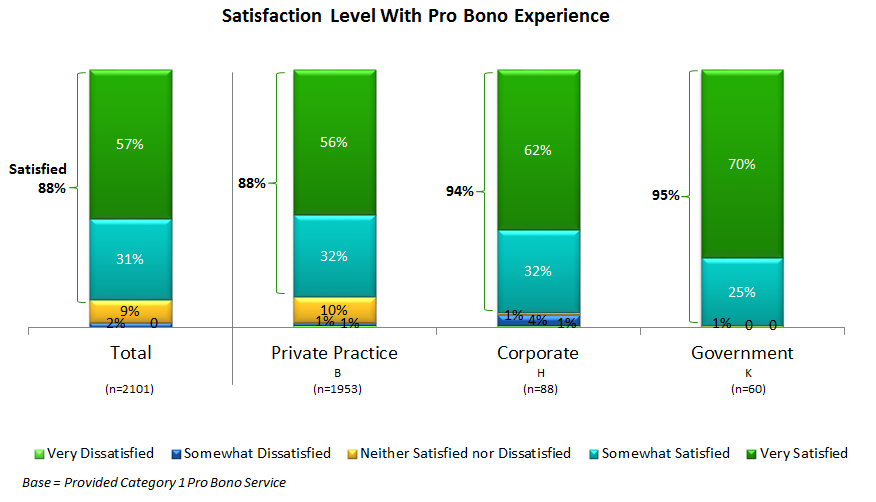Figure 16: Percent of attorneys indicating specific levels of satisfaction with their most recent, typical pro bono experience.
