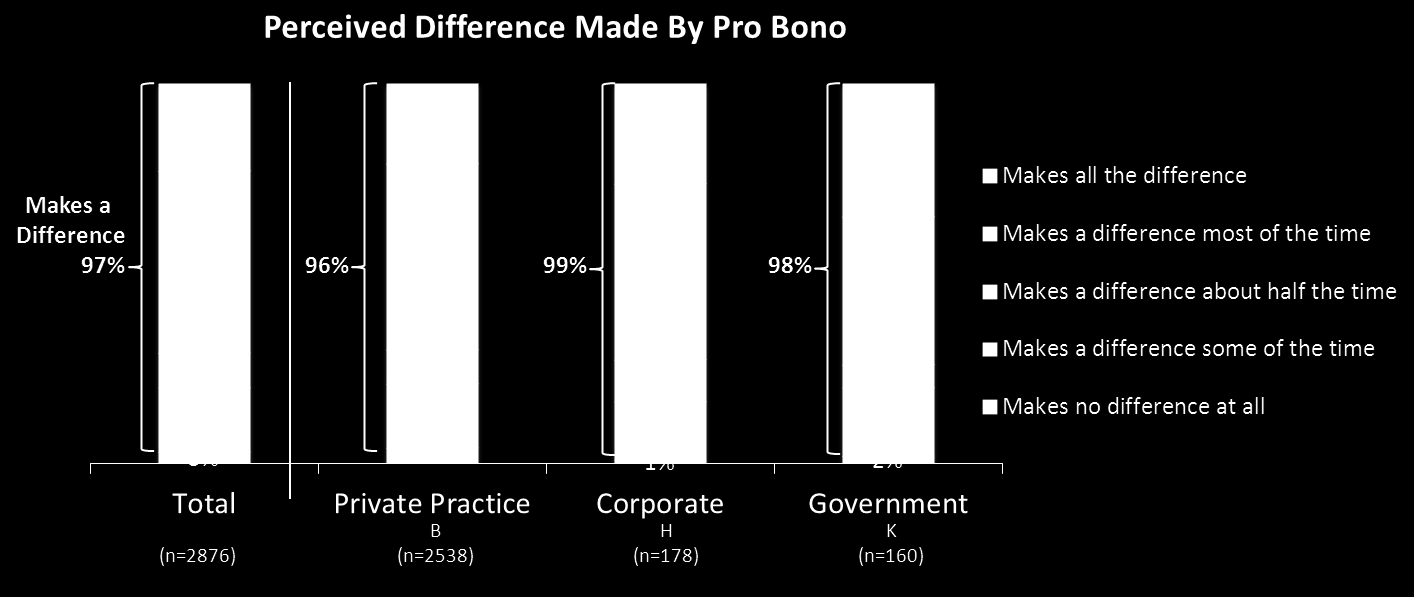 Further, nearly all attorneys believed that pro bono made a difference (at least some of the time) in improving equal justice under the law.