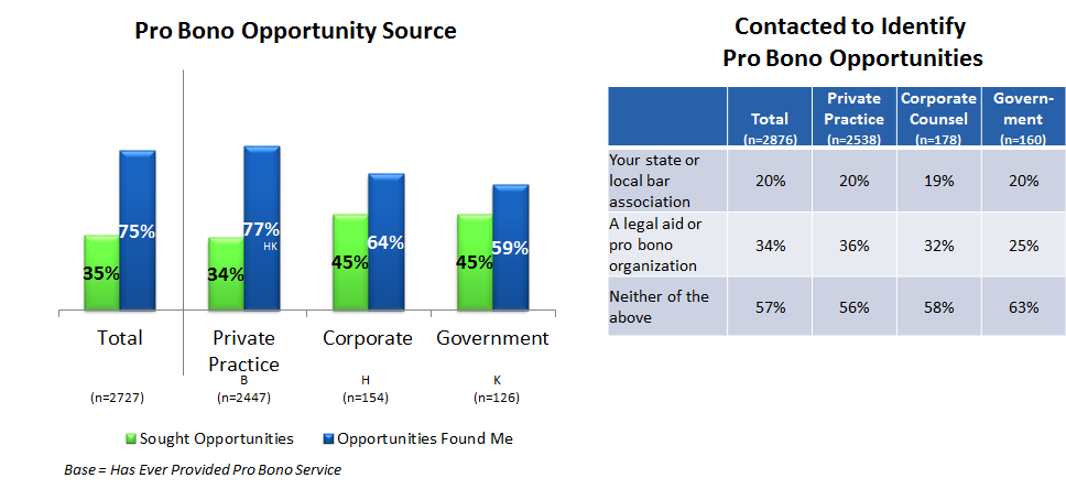 Figure 19: Percent of attorneys reporting that pro bono opportunities found them versus that they sought out the opportunities.