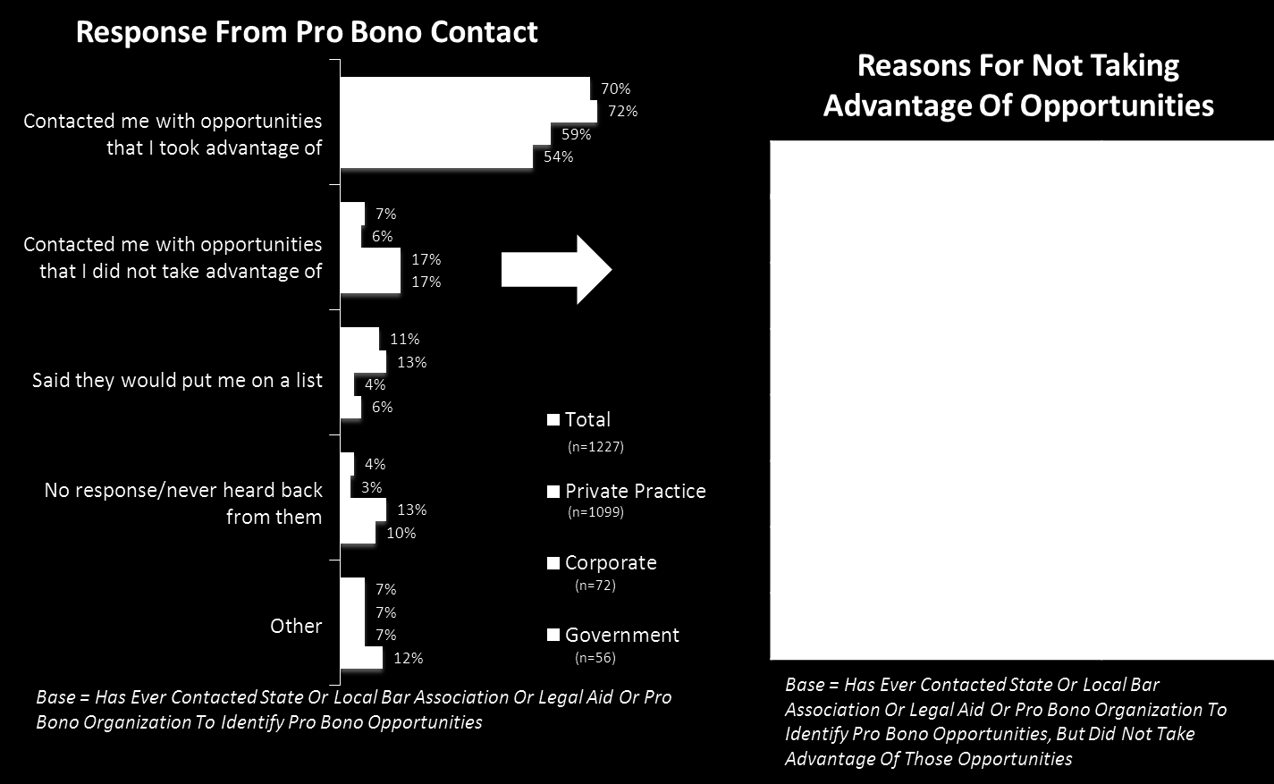 Figure 20: Percent of attorneys indicating various responses from their most recent inquiry regarding pro bono and reasons for not taking advantage of opportunities.