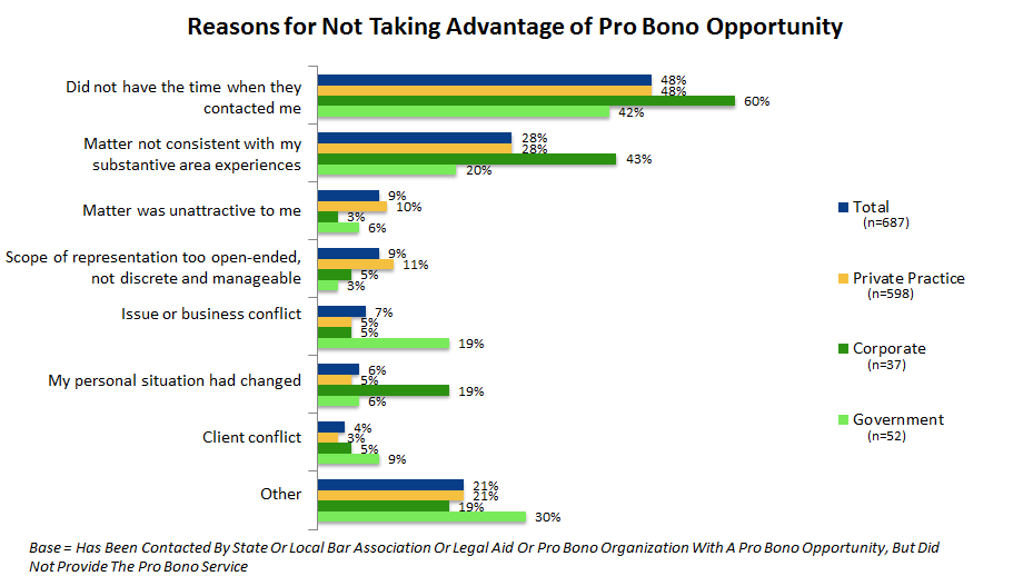 Figure 22. Percent of attorneys indicating specific reasons for not taking advantage of a pro bono opportunity.