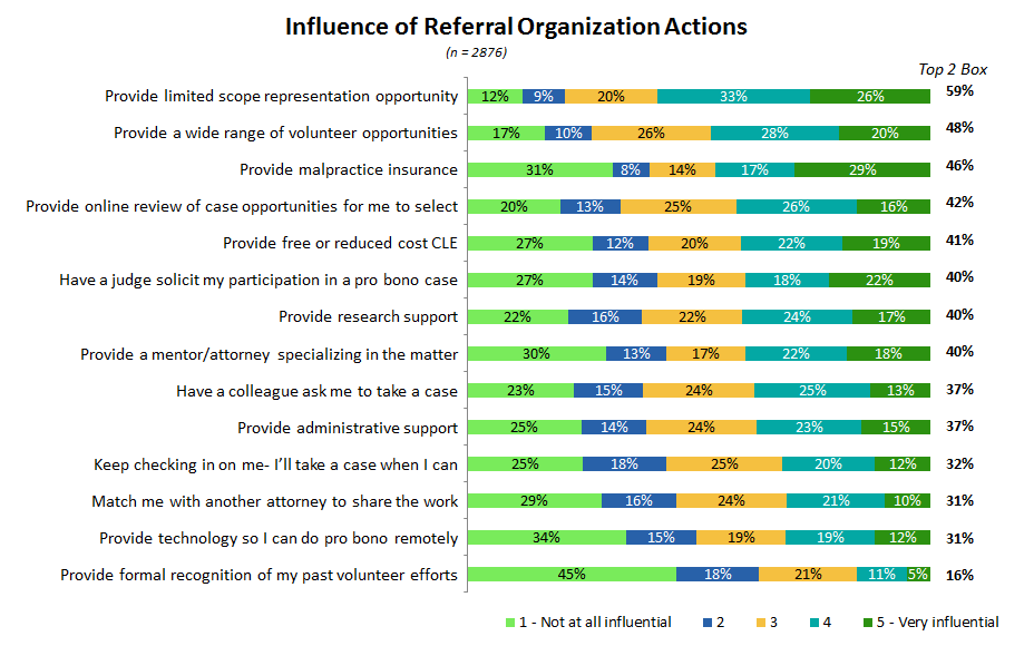 Figure 23. Percent of attorneys indicating levels of influence of referral organization actions.