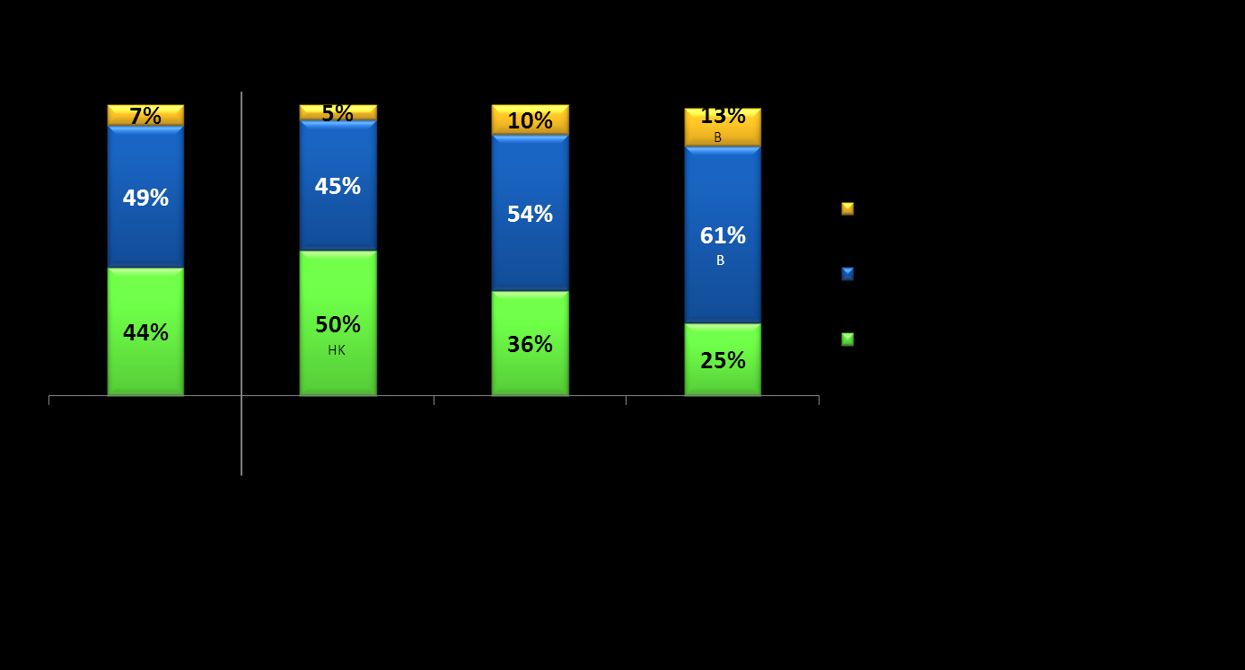 Figure 24: Percent of attorneys indicating agreement with specified levels of employer encouragement of pro bono activities.