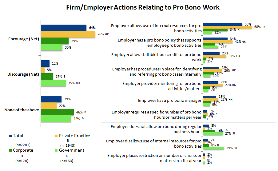 Figure 25: Percent of attorneys indicating various firm/employer actions relating to pro bono work.