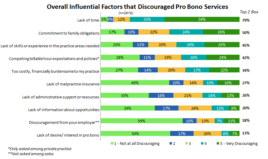 Figure 26: Percent of attorneys indicating various levels of discouragement of pro bono services associated with specific factors.