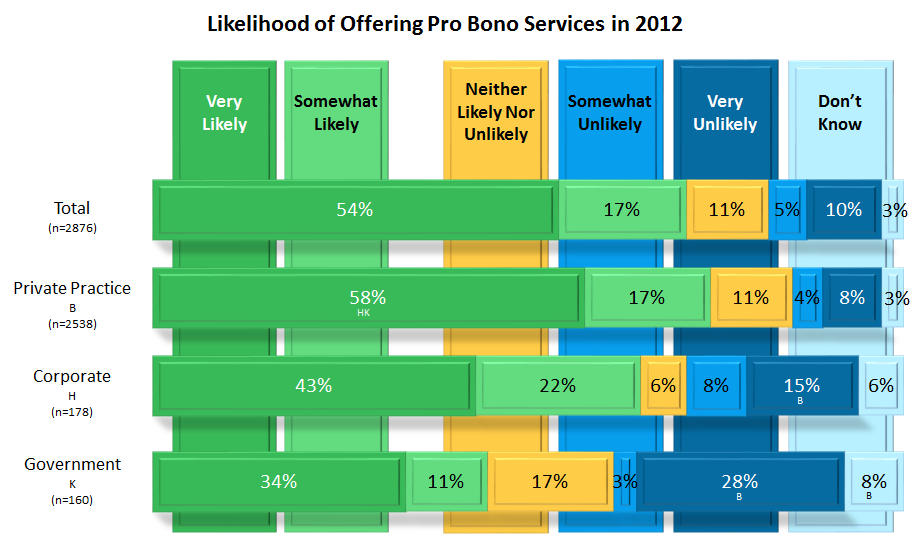 Figure 28: Percent indicating various impacts of the economy on amount of pro bono work provided.
