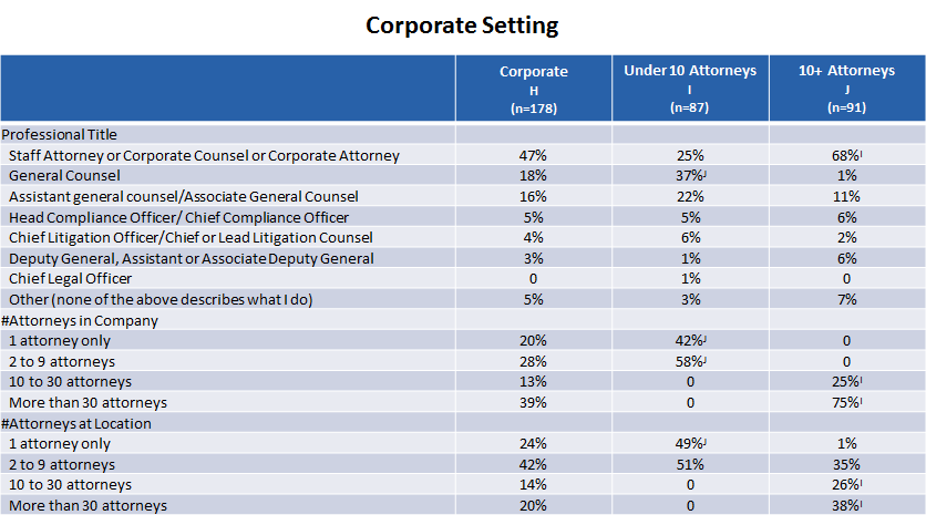/(from page 3) Corporate Weighted Distribution