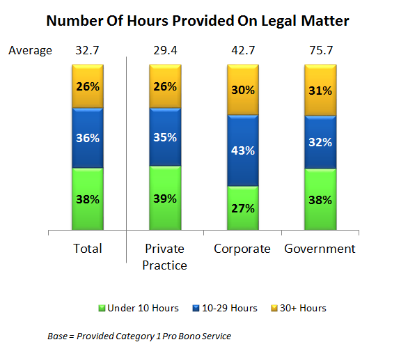 xvi. /(from page 19) Category 1 Hours Provided on Recent Legal Matter This figure is based on the results of Q29: About how many hours of pro bono service did you personally provide on this legal