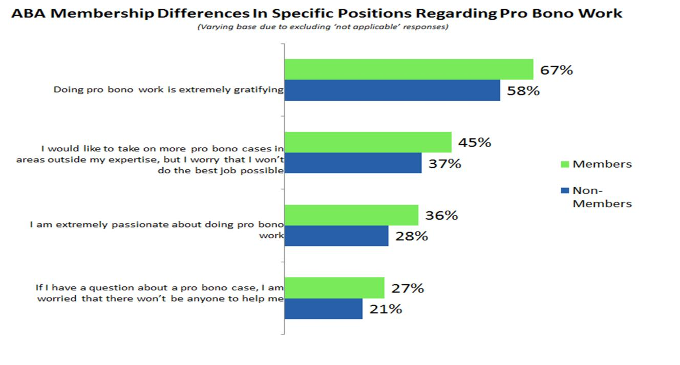 Race Differences In Specific Positions Regarding Pro Bono Work (Varying base due to excluding not applicable responses) 62% I would take on more pro bono cases if I could 43% I would like to take on