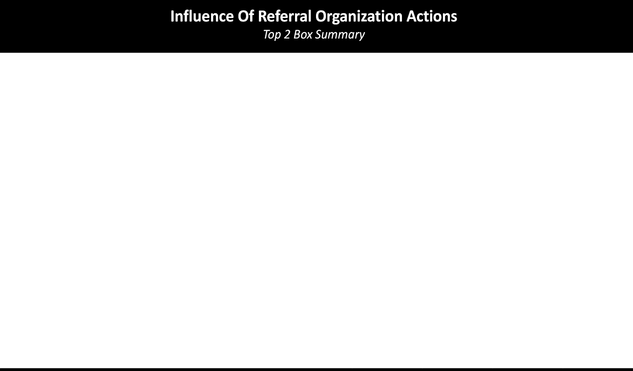 How much influence would each of the following referral organization actions have in encouraging you to take a pro bono case? This figure is based on the results of Q55.