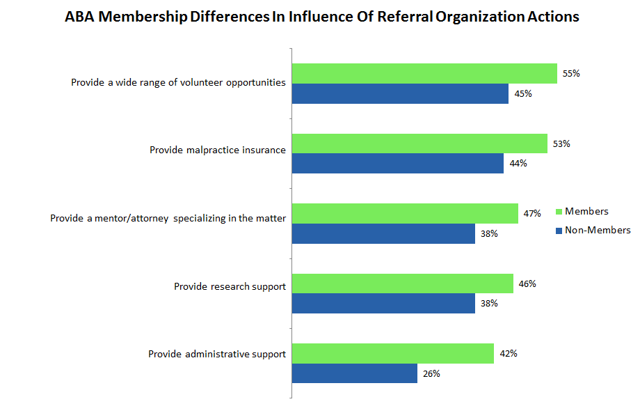 Race Differences In Influence Of Referral Organization Actions Provide limited scope representation opportunity 59% 72% Provide free or reduced cost CLE 38% 71% Provide a wide range of volunteer