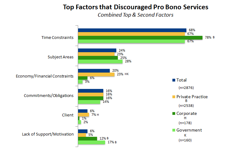 xxi. /(from page 29) Top Factors That Discouraged Pro Bono Services xxii.