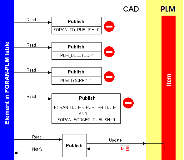 These VPTree data will allow the PLM to control the CAD product model, through the model locks, as well as to add or modify all the necessary information required by the management of the vessel