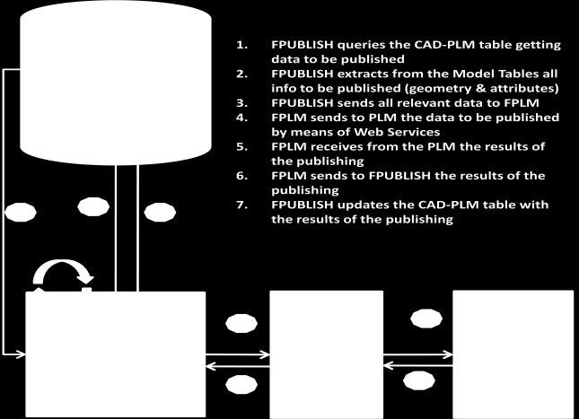 The aim of this Publishing process is to facilitate and automate the publishing tasks, reducing the impact of these tasks in the normal operation of both the CAD and the PLM. See figure 6 below.