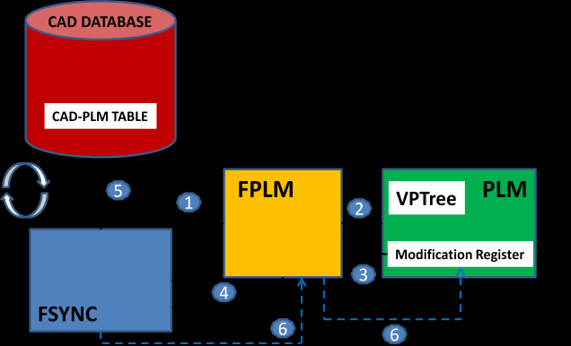 9 The FPLM Neutral Framework), by means of some specific PLM web services. 5.