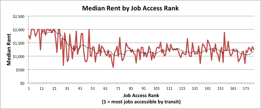 lowest- access areas average $1,122. These figures demonstrate the ever- present New York feature of the desire to be close to transit for both employment and entertainment.