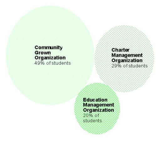CHAPTER I proportion are CMOs and even smaller proportion are EMOs, though the EMOs enroll more students than the CMOs.