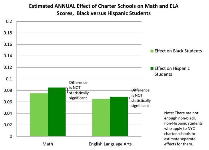 CHAPTER IV Are New York City's charter schools' effects larger in fourth through eighth grade than in kindergarten through third grade?