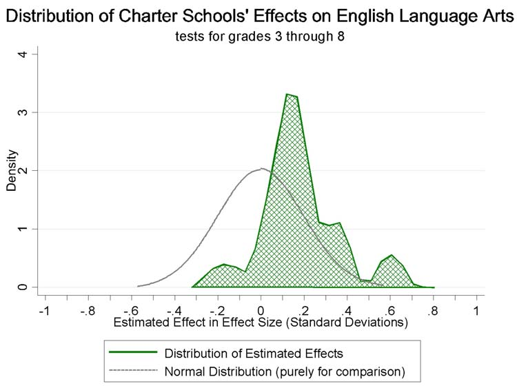 CHAPTER IV Let us make these statements precise. About 10 percent of charter school students attend a school that is estimated to have a positive effect on math that is greater than 0.