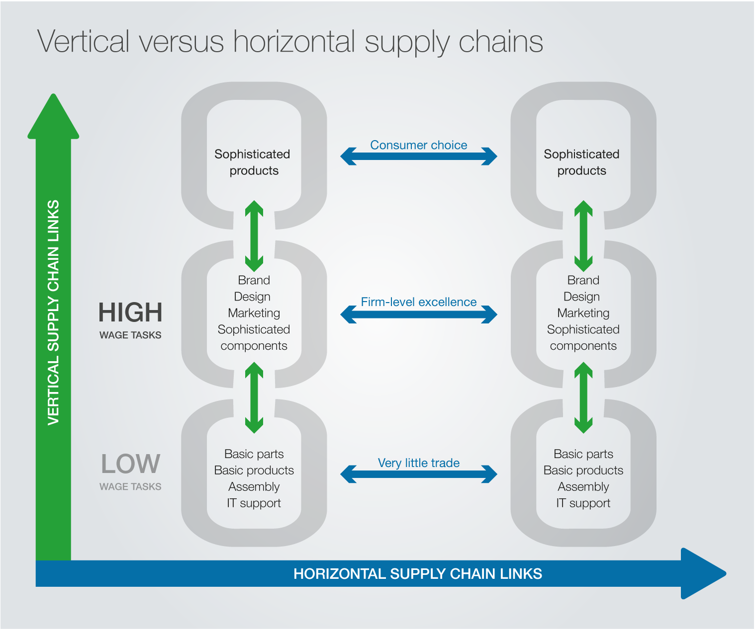 Global supply chains today Figure 6: What is a global supply chain?