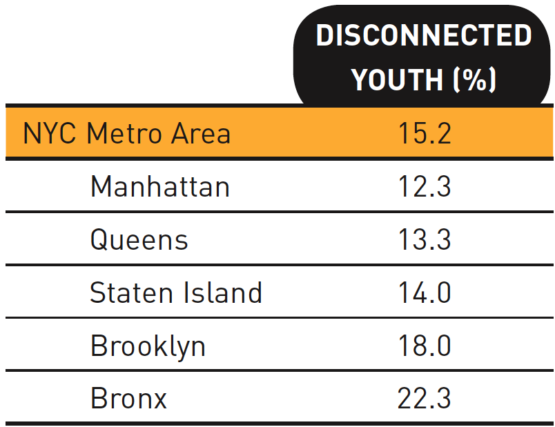 Hunts Point have the highest rate of youth disconnection, 35.6 percent. The areas in and around Marble Hill, Kingsbridge, Riverdale, and Fieldston have a rate about one-third of that, 12.4 percent.
