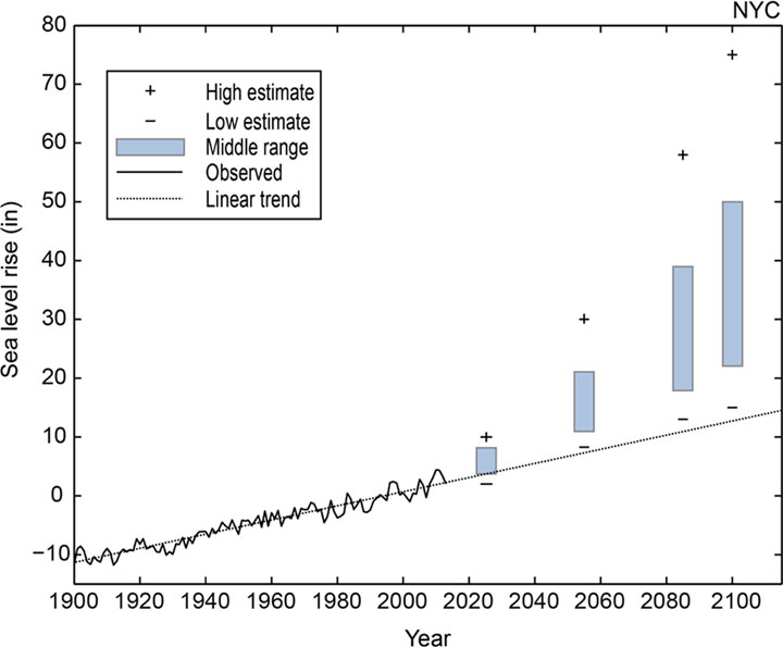 Figure ES.2. New York City sea level rise observations and projections.